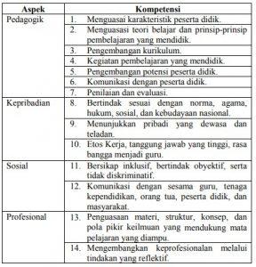 Instrumen Penilaian Kinerja Guru PKG Terbaru 2019
